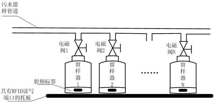 基于RFID的记忆式废水留样技术