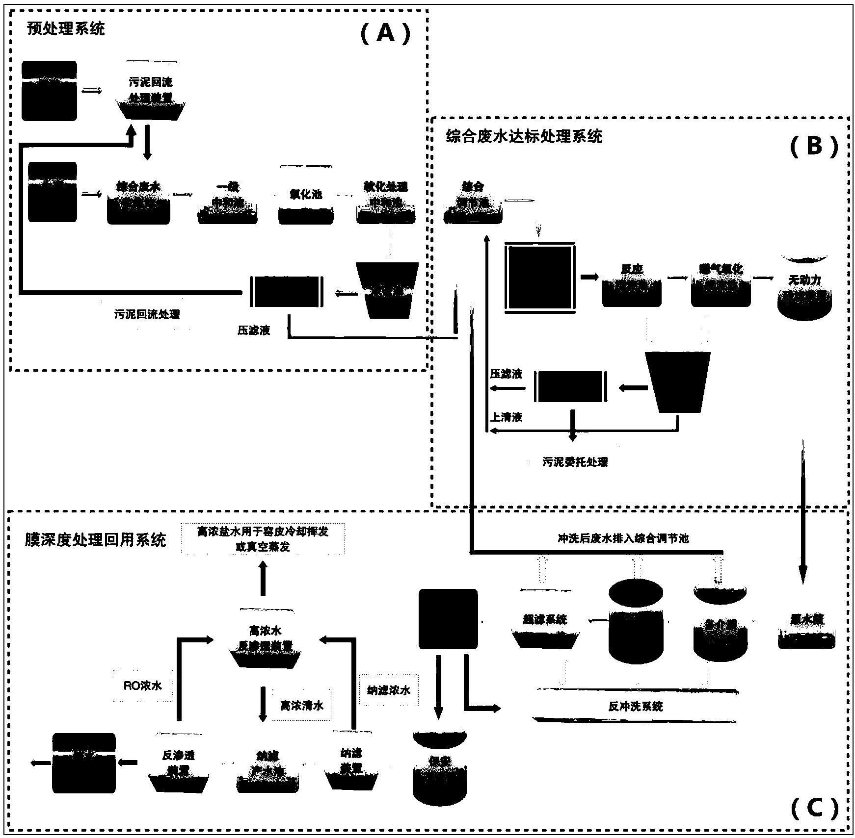 模块化工业废水处理体系