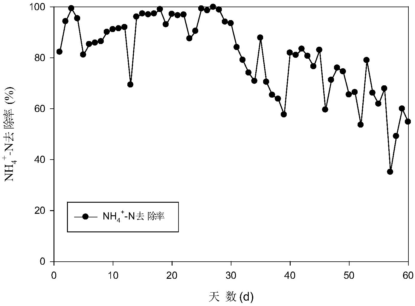 高氨氮饲养废水的ABR处理办法