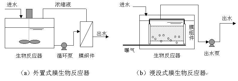 水质中悬浮物_膜生物反应器技术