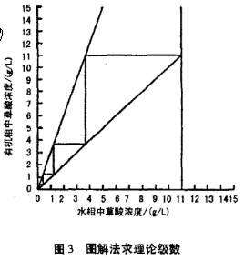 萃取剂的原理_净水器中的反渗透原理   当把相同体积的稀溶液和浓液分别置于一容器的两侧,中间用半透膜阻隔,稀溶液中的溶剂将自然的穿过半透膜,向浓溶