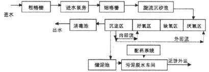 潍坊一体化污水处理设备价格生产厂家