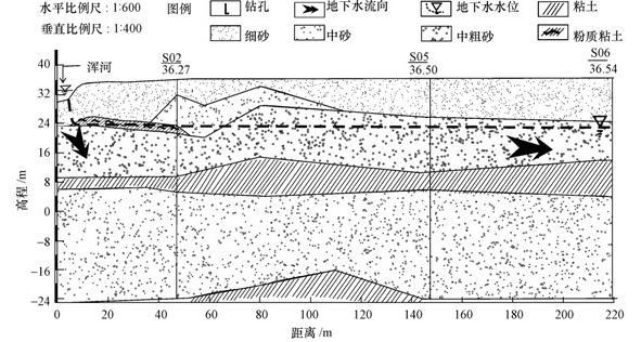 矿区水文地质剖面图_PRB去除地下水中氨氮