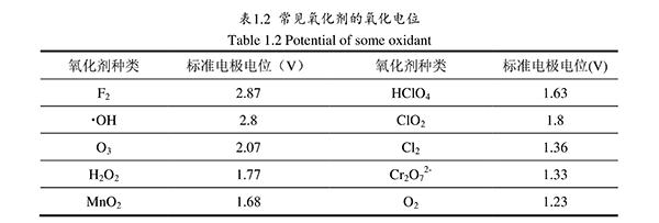电化学技术处理电镀废水