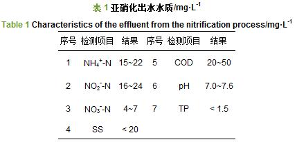 碳源对污水厂SAD工艺小试的影响-广东一体化污水处理