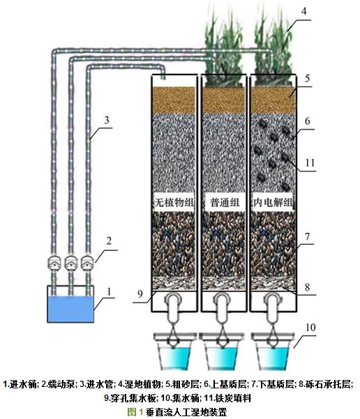 内电解人工湿地强化脱氮机制-一体化污水处理工艺流程