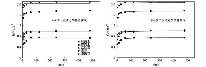 多种材料对水中氨氮吸附特性 (图7)