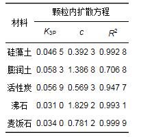 多种材料对水中氨氮吸附特性 (图13)
