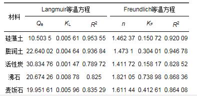 多种材料对水中氨氮吸附特性 (图18)