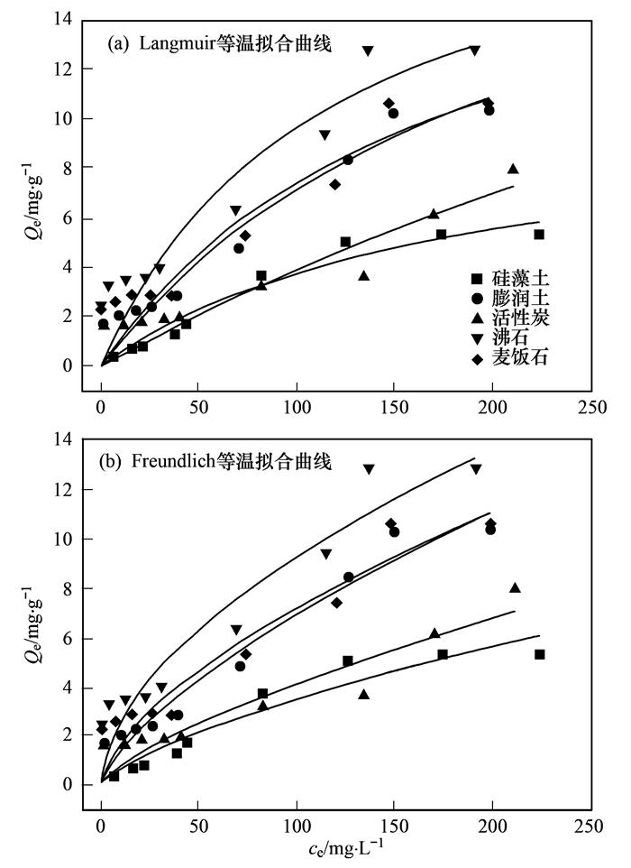 多种材料对水中氨氮吸附特性 (图17)