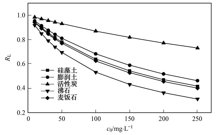 多种材料对水中氨氮吸附特性 (图19)