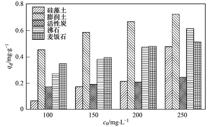 多种材料对水中氨氮吸附特性 (图25)