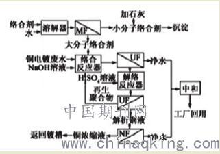 电镀废水多组分污染物组合控制技术浅析 (图1)