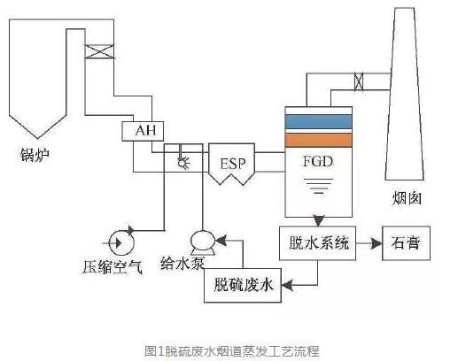 """烟气脱硫废水""""零排放""""技术介绍 (图1)"""