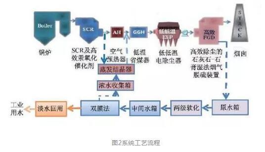 """烟气脱硫废水""""零排放""""技术介绍 (图2)"""