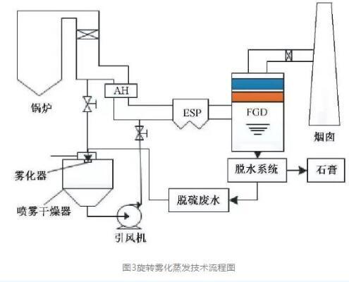 """烟气脱硫废水""""零排放""""技术介绍 (图3)"""