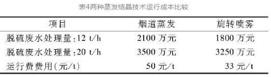 """烟气脱硫废水""""零排放""""技术介绍 (图7)"""