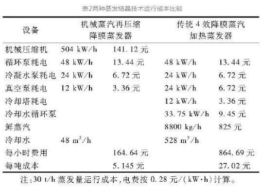 """烟气脱硫废水""""零排放""""技术介绍 (图5)"""
