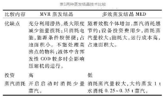 """烟气脱硫废水""""零排放""""技术介绍 (图4)"""