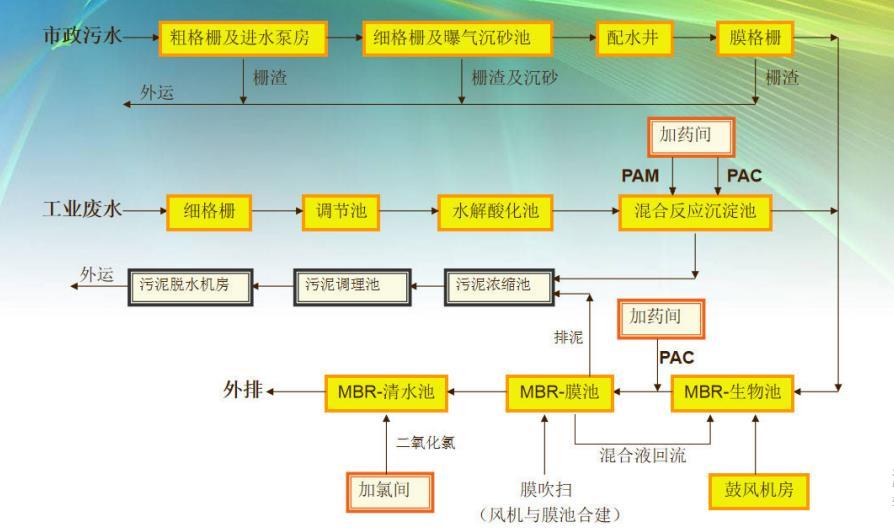 膜生物反应技术